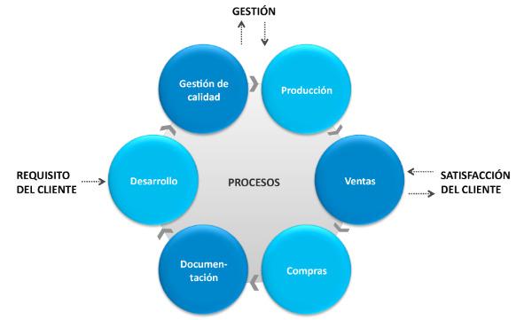 Gestión de procesos - AC Industrail