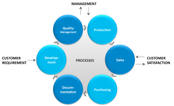 Process management - AC Industrail