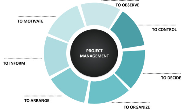 Project Management - AC Industrail