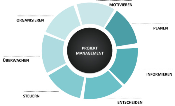 Projekt management - AC Industrail
